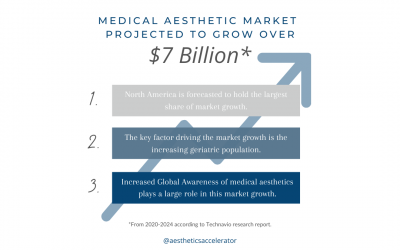 Medical Aesthetics Market Projected To Grow!